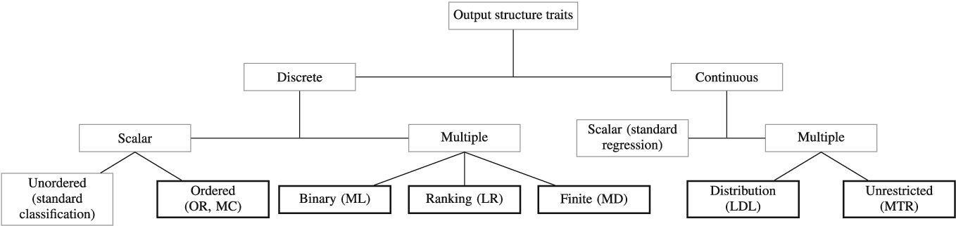 Figure 4 for A snapshot on nonstandard supervised learning problems: taxonomy, relationships and methods