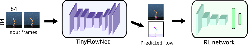 Figure 1 for Motion Perception in Reinforcement Learning with Dynamic Objects