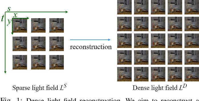 Figure 1 for Self-supervised Light Field View Synthesis Using Cycle Consistency