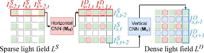 Figure 2 for Self-supervised Light Field View Synthesis Using Cycle Consistency