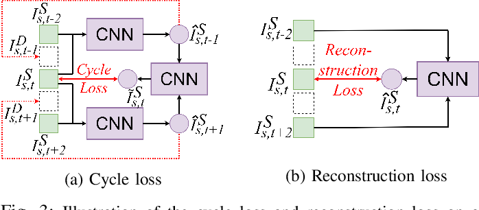 Figure 3 for Self-supervised Light Field View Synthesis Using Cycle Consistency