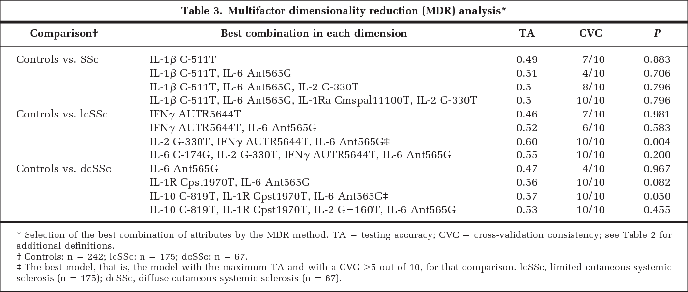 Table 3 from Ability of epistatic interactions of cytokine