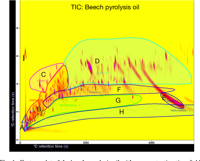 Fig. 1. Contour plot of the beech pyrolysis oil with group retention time fields A to H (see Section 3.1 and experimental conditions Section 2).