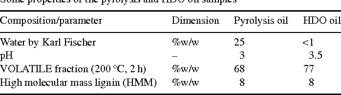 Table 1 Some properties of the pyrolysis and HDO oil samples