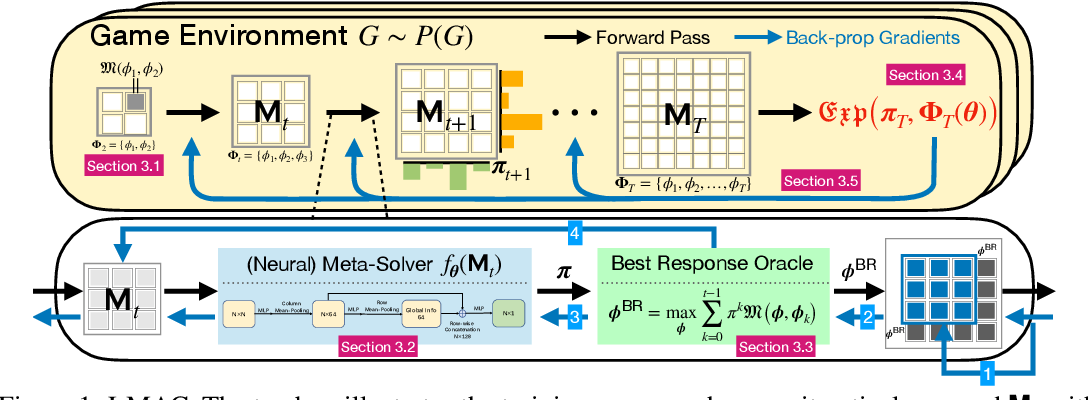 Figure 1 for Discovering Multi-Agent Auto-Curricula in Two-Player Zero-Sum Games