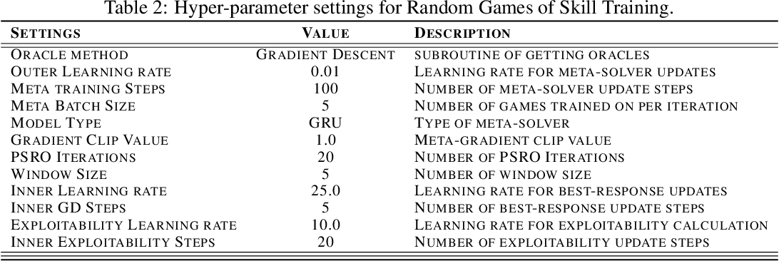 Figure 3 for Discovering Multi-Agent Auto-Curricula in Two-Player Zero-Sum Games