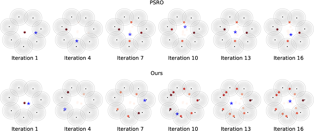 Figure 4 for Discovering Multi-Agent Auto-Curricula in Two-Player Zero-Sum Games
