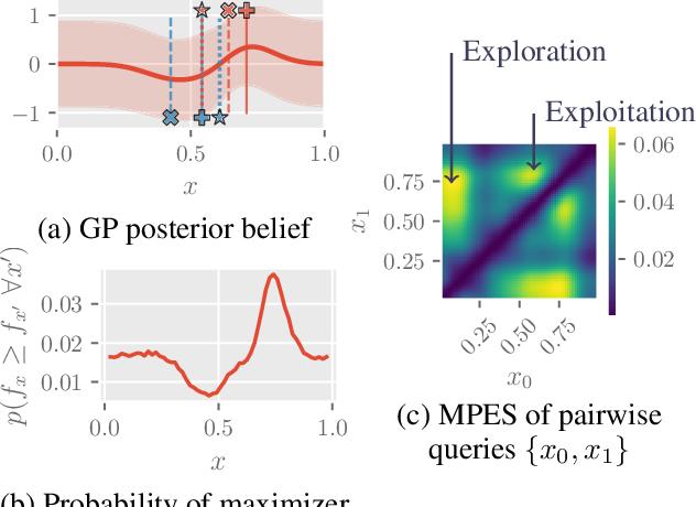 Figure 2 for Top-$k$ Ranking Bayesian Optimization