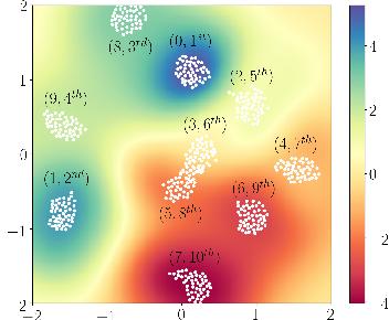Figure 3 for Top-$k$ Ranking Bayesian Optimization