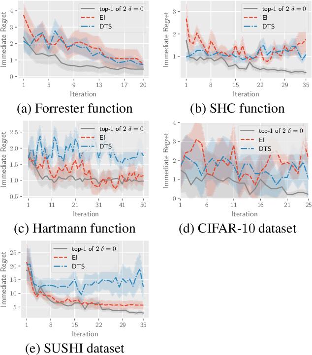 Figure 4 for Top-$k$ Ranking Bayesian Optimization