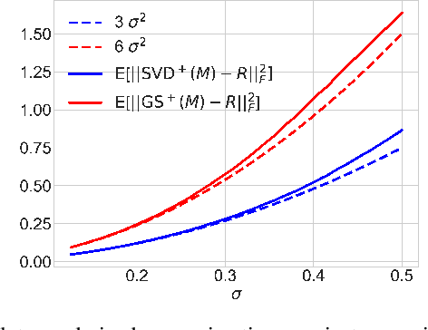 Figure 2 for An Analysis of SVD for Deep Rotation Estimation