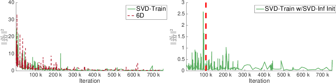 Figure 4 for An Analysis of SVD for Deep Rotation Estimation