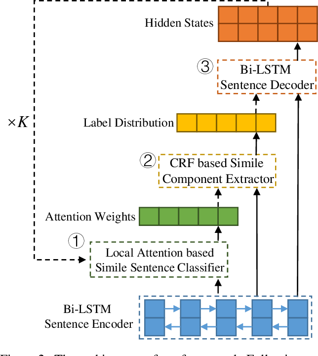Figure 3 for Neural Simile Recognition with Cyclic Multitask Learning and Local Attention