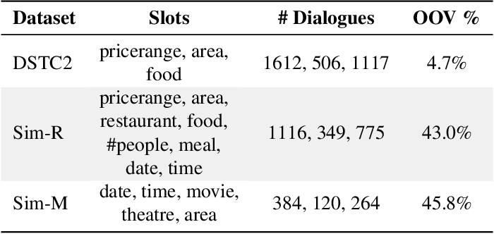 Figure 1 for Scalable Multi-Domain Dialogue State Tracking