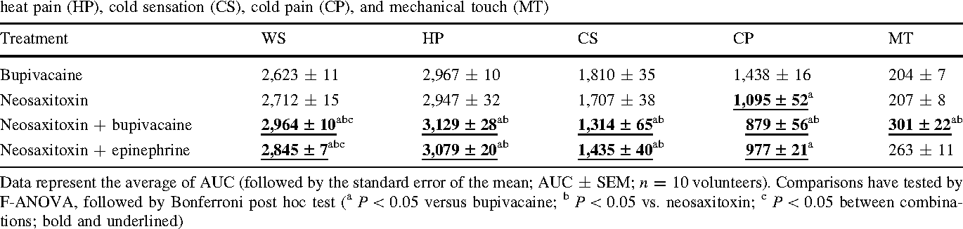 Table 1 Summary of the local analgesic effects expressed as the area under curve (AUC; 0–72 h) for the thresholds for warm sensation (WS), heat pain (HP), cold sensation (CS), cold pain (CP), and mechanical touch (MT)
