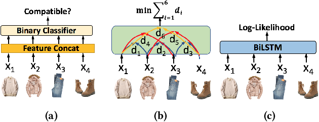 Figure 1 for Learning Tuple Compatibility for Conditional OutfitRecommendation
