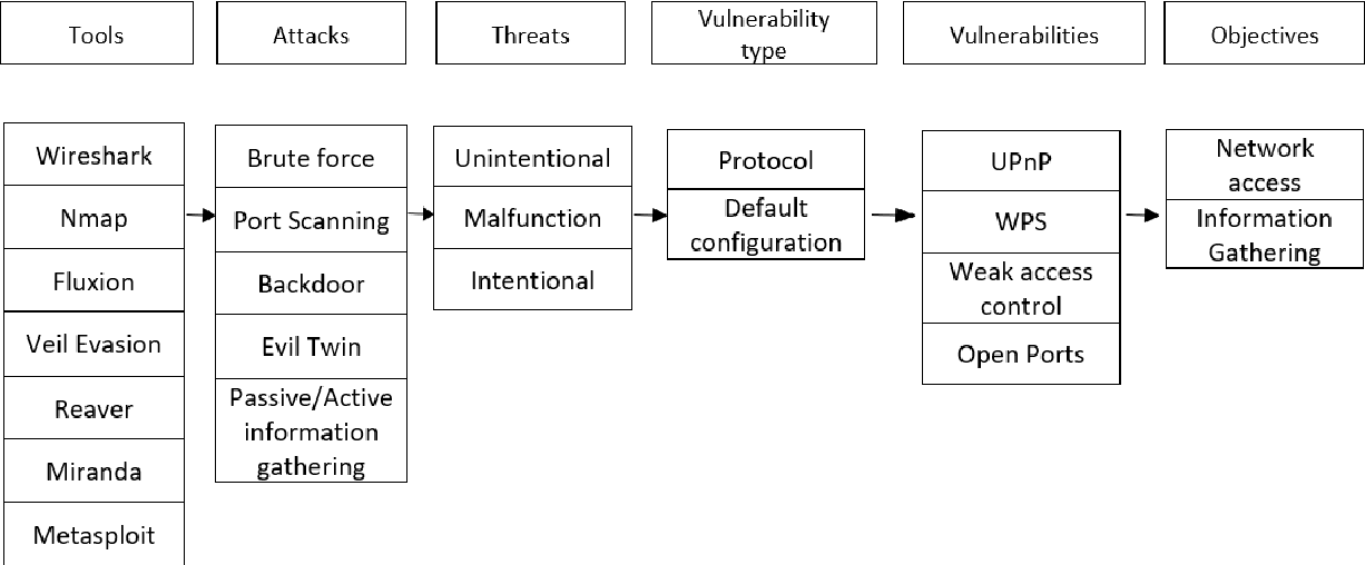 PDF] Investigating vulnerabilities in a home network with