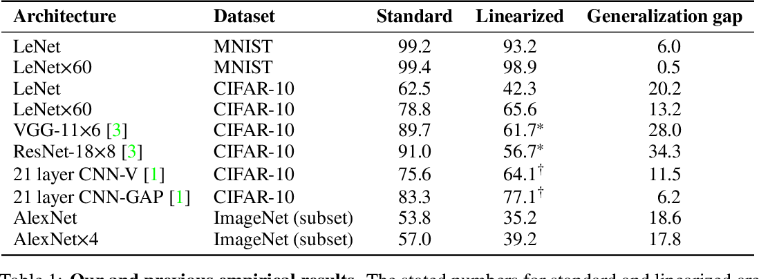 Figure 1 for On the Empirical Neural Tangent Kernel of Standard Finite-Width Convolutional Neural Network Architectures
