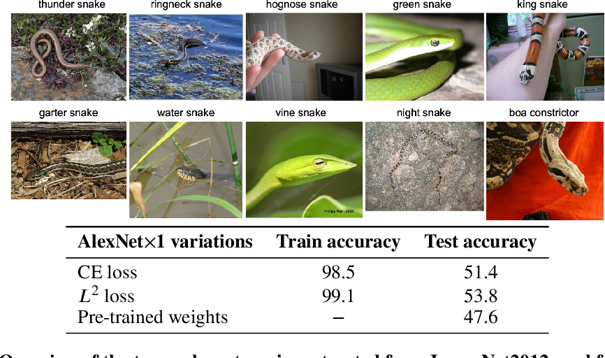 Figure 2 for On the Empirical Neural Tangent Kernel of Standard Finite-Width Convolutional Neural Network Architectures