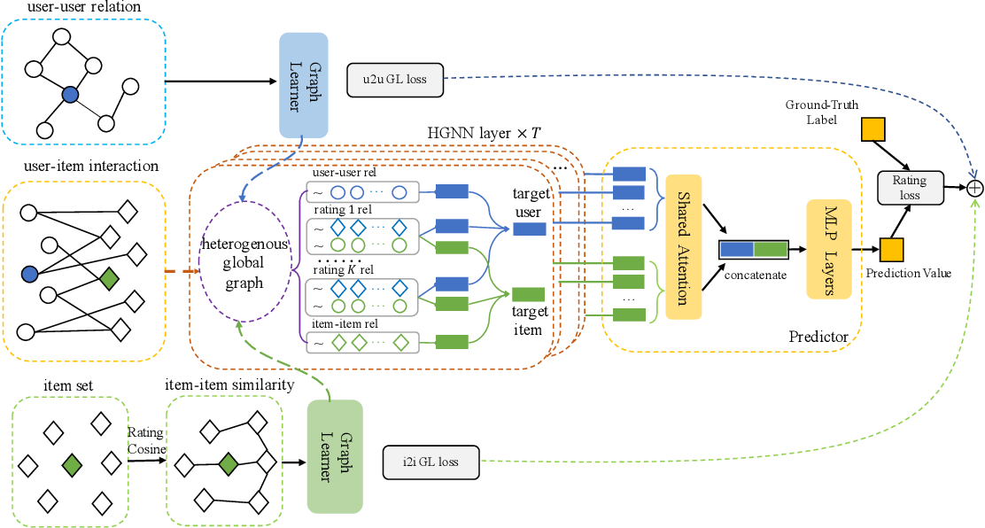 Figure 1 for Graph Learning Augmented Heterogeneous Graph Neural Network for Social Recommendation