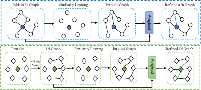 Figure 3 for Graph Learning Augmented Heterogeneous Graph Neural Network for Social Recommendation