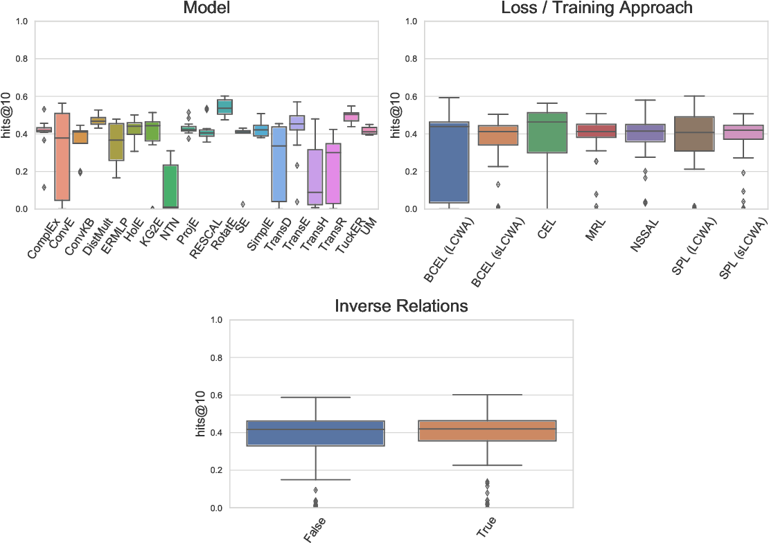 Figure 3 for Bringing Light Into the Dark: A Large-scale Evaluation of Knowledge Graph Embedding Models Under a Unified Framework