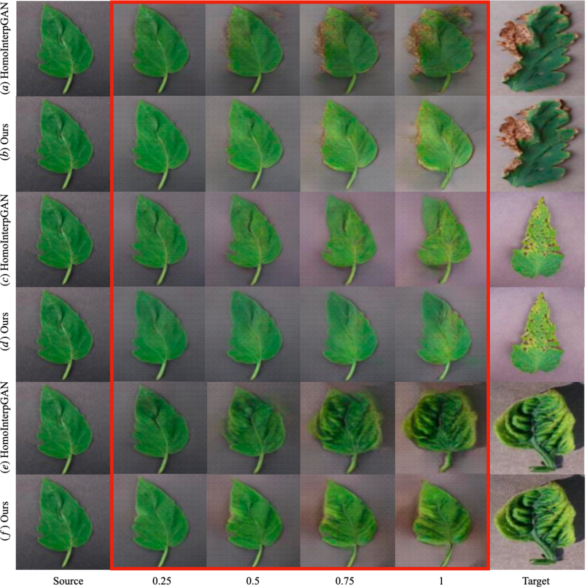 Figure 3 for Shape-aware Generative Adversarial Networks for Attribute Transfer