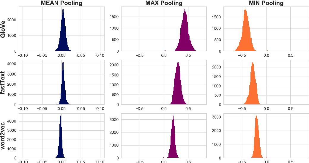 Figure 1 for Correlations between Word Vector Sets