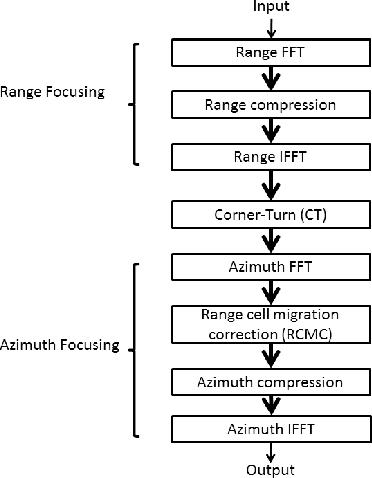 PDF] Efficient FFT mapping on GPU for radar processing
