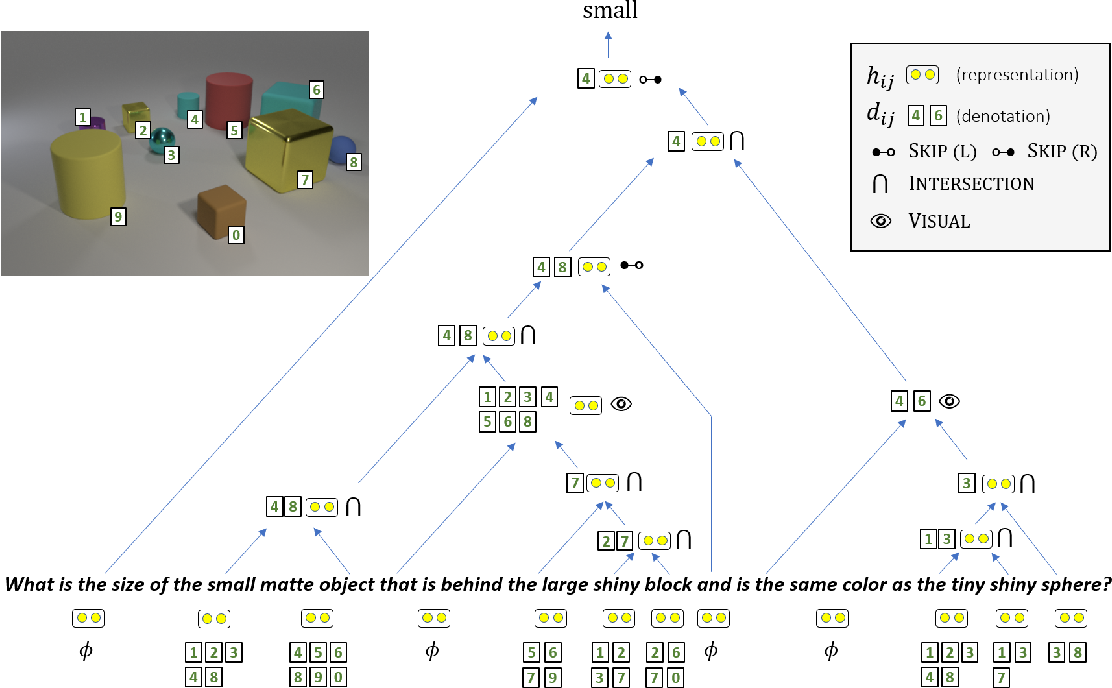 Figure 1 for Latent Compositional Representations Improve Systematic Generalization in Grounded Question Answering