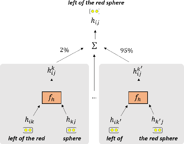 Figure 3 for Latent Compositional Representations Improve Systematic Generalization in Grounded Question Answering