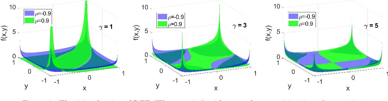 Figure 3 for Quantization Algorithms for Random Fourier Features