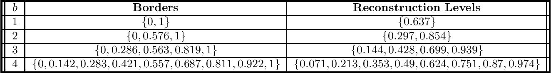 Figure 2 for Quantization Algorithms for Random Fourier Features
