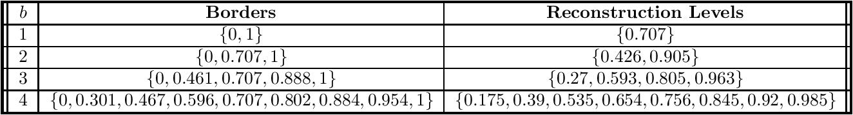 Figure 4 for Quantization Algorithms for Random Fourier Features