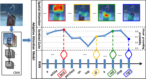 Figure 1 for Knowing When to Look: Adaptive Attention via A Visual Sentinel for Image Captioning