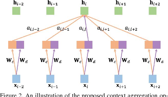 Figure 3 for Neuron-level Selective Context Aggregation for Scene Segmentation