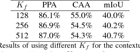 Figure 4 for Neuron-level Selective Context Aggregation for Scene Segmentation