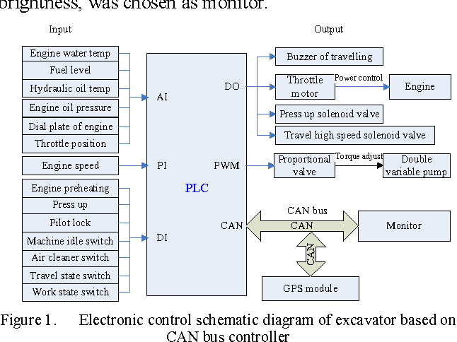Figure 1 from Design of Electronic Control System of Hydraulic