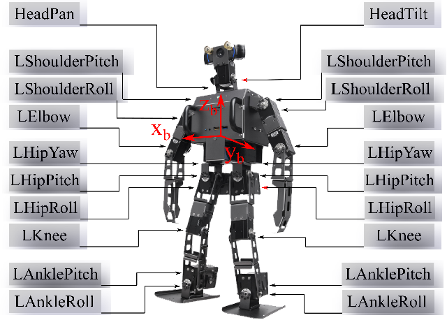Figure 1 for Impact-Aware Online Motion Planning for Fully-Actuated Bipedal Robot Walking