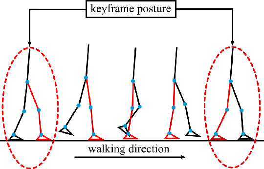 Figure 3 for Impact-Aware Online Motion Planning for Fully-Actuated Bipedal Robot Walking