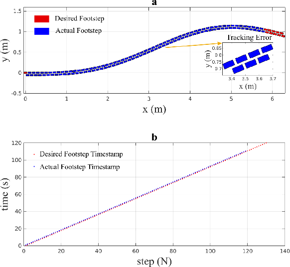 Figure 4 for Impact-Aware Online Motion Planning for Fully-Actuated Bipedal Robot Walking