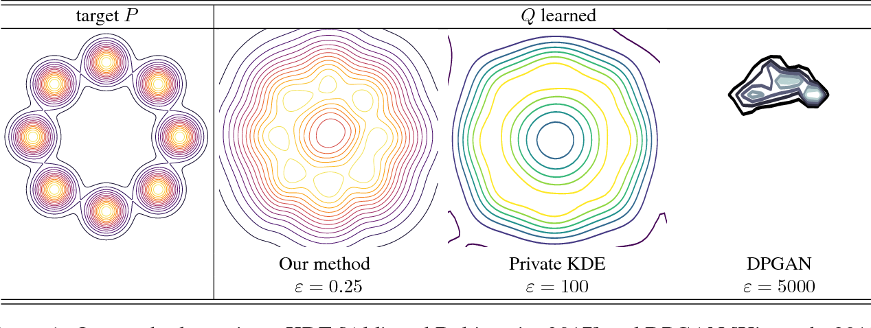 Figure 1 for Integral Privacy for Sampling from Mollifier Densities with Approximation Guarantees