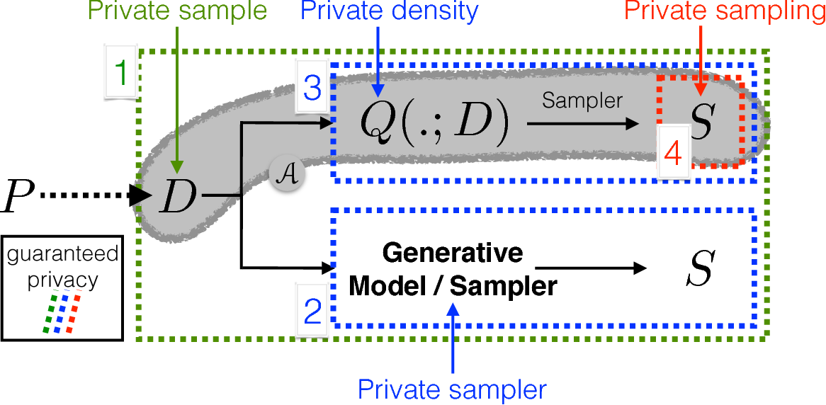 Figure 2 for Integral Privacy for Sampling from Mollifier Densities with Approximation Guarantees