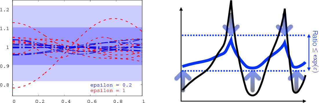 Figure 3 for Integral Privacy for Sampling from Mollifier Densities with Approximation Guarantees