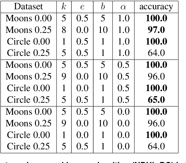 Figure 2 for A Network-Based High-Level Data Classification Algorithm Using Betweenness Centrality