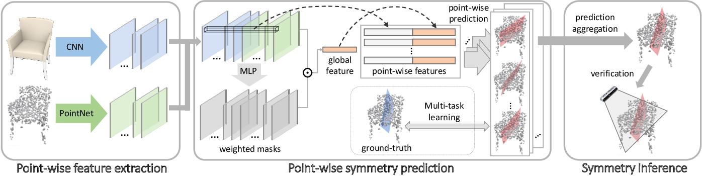 Figure 3 for SymmetryNet: Learning to Predict Reflectional and Rotational Symmetries of 3D Shapes from Single-View RGB-D Images