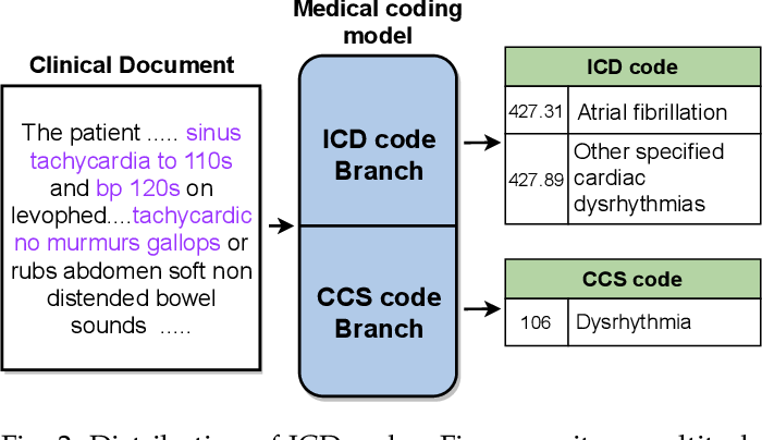 Figure 3 for Multi-task Balanced and Recalibrated Network for Medical Code Prediction