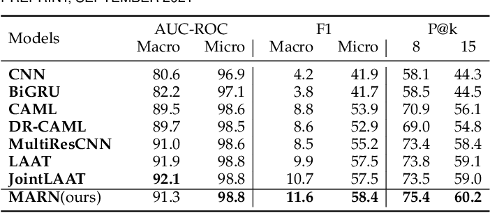 Figure 4 for Multi-task Balanced and Recalibrated Network for Medical Code Prediction