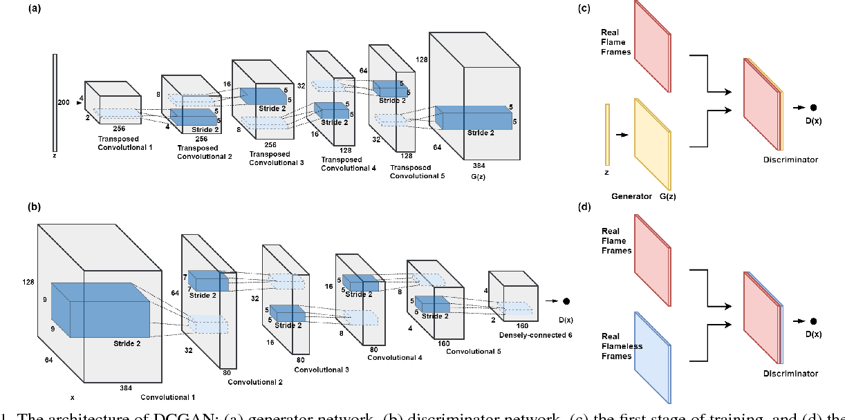 Figure 1 for Deep Convolutional Generative Adversarial Networks Based Flame Detection in Video