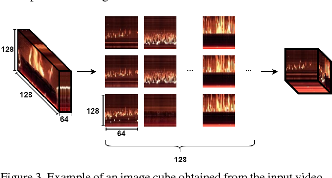 Figure 4 for Deep Convolutional Generative Adversarial Networks Based Flame Detection in Video